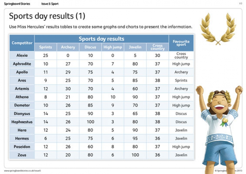 Sports Day on Mount Olympus results primary maths resource